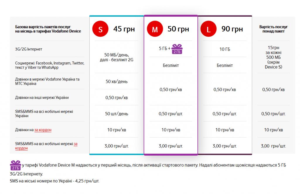 Осенью 2017 года обновлены тарифные планы Vodafone (МТС) для Донецкой области: условия теперь выгодны всем абонентам